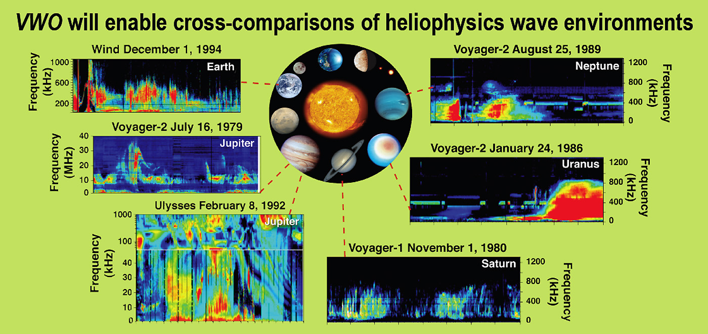 An image of objects in the Heliosphere and the wave data they produce.